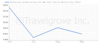Price overview for flights from New York City to Mexico City