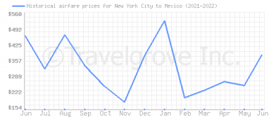 Price overview for flights from New York City to Mexico