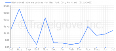 Price overview for flights from New York City to Miami