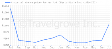 Price overview for flights from New York City to Middle East