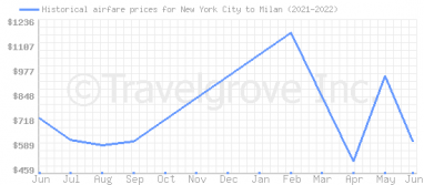 Price overview for flights from New York City to Milan