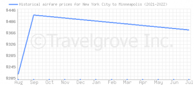 Price overview for flights from New York City to Minneapolis