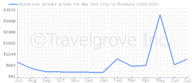 Price overview for flights from New York City to Missoula