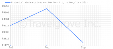 Price overview for flights from New York City to Mongolia