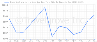 Price overview for flights from New York City to Montego Bay