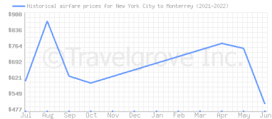 Price overview for flights from New York City to Monterrey