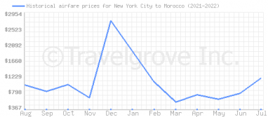 Price overview for flights from New York City to Morocco