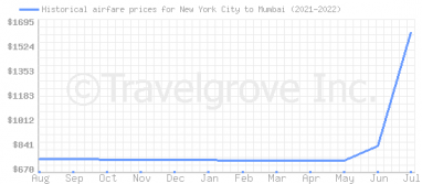 Price overview for flights from New York City to Mumbai
