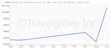 Price overview for flights from New York City to Munich