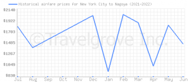 Price overview for flights from New York City to Nagoya