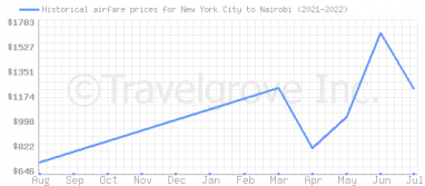 Price overview for flights from New York City to Nairobi