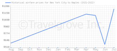 Price overview for flights from New York City to Naples