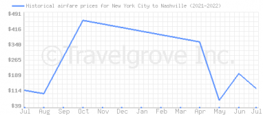 Price overview for flights from New York City to Nashville