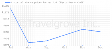 Price overview for flights from New York City to Nassau