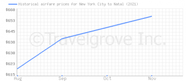 Price overview for flights from New York City to Natal
