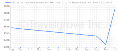 Price overview for flights from New York City to Netherlands Antilles