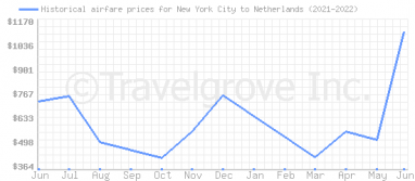 Price overview for flights from New York City to Netherlands