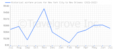 Price overview for flights from New York City to New Orleans