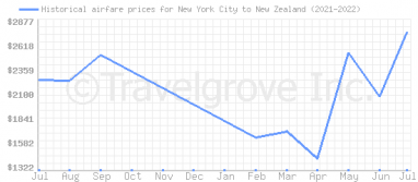 Price overview for flights from New York City to New Zealand