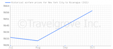 Price overview for flights from New York City to Nicaragua