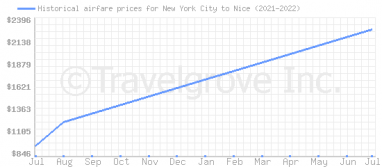 Price overview for flights from New York City to Nice