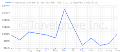 Price overview for flights from New York City to Nigeria