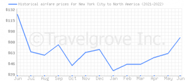 Price overview for flights from New York City to North America