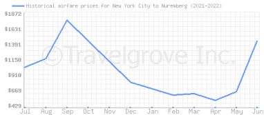 Price overview for flights from New York City to Nuremberg