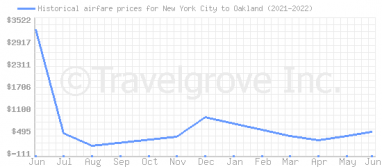 Price overview for flights from New York City to Oakland