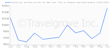 Price overview for flights from New York City to Oceania and Australasia
