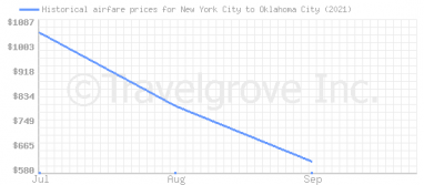 Price overview for flights from New York City to Oklahoma City