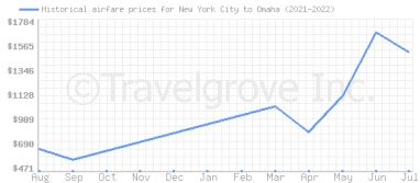 Price overview for flights from New York City to Omaha
