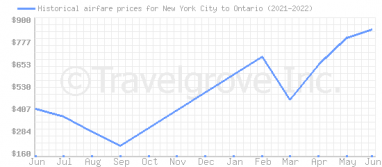 Price overview for flights from New York City to Ontario
