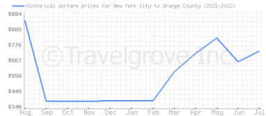 Price overview for flights from New York City to Orange County