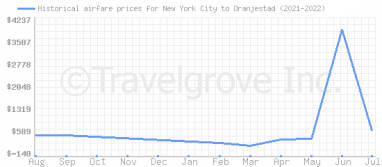 Price overview for flights from New York City to Oranjestad