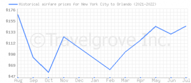 Price overview for flights from New York City to Orlando