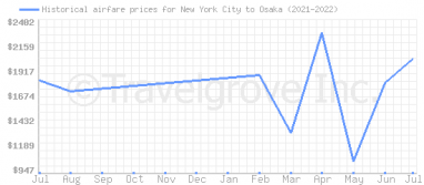 Price overview for flights from New York City to Osaka
