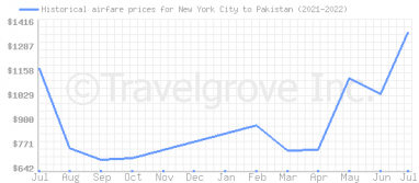Price overview for flights from New York City to Pakistan