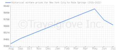 Price overview for flights from New York City to Palm Springs