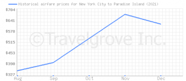 Price overview for flights from New York City to Paradise Island