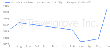 Price overview for flights from New York City to Paraguay