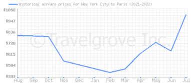 Price overview for flights from New York City to Paris