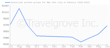 Price overview for flights from New York City to Pereira