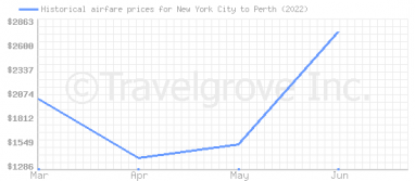 Price overview for flights from New York City to Perth