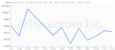 Price overview for flights from New York City to Peru
