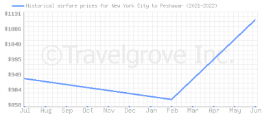 Price overview for flights from New York City to Peshawar