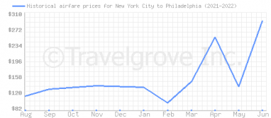 Price overview for flights from New York City to Philadelphia