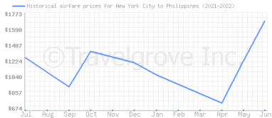 Price overview for flights from New York City to Philippines