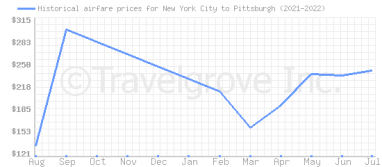 Price overview for flights from New York City to Pittsburgh