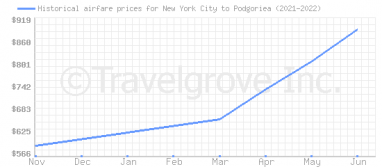 Price overview for flights from New York City to Podgoriea